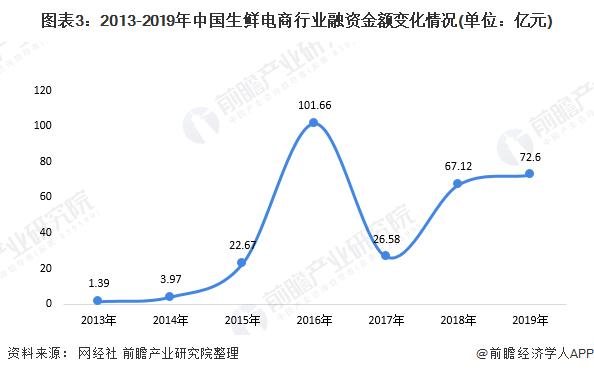 圖表3:2013-2019年中國生鮮電商行業融資金額變化情況(單位:億元)