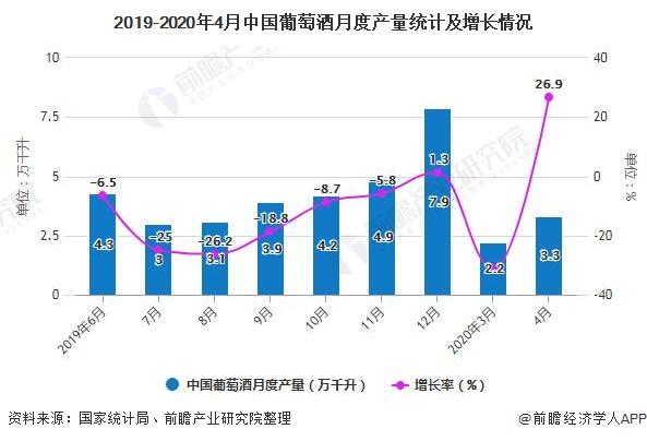 2019-2020年4月中國葡萄酒月度產量統計及增長情況