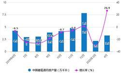 2020年1-4月中國葡萄酒行業市場分析