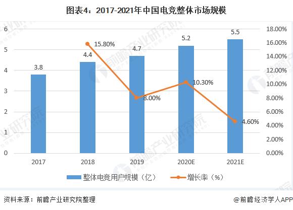 圖表4:2017-2021年中國電競整體市場規模