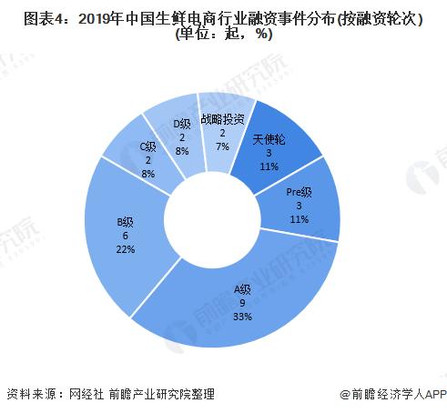 圖表4:2019年中國生鮮電商行業融資事件分布(按融資輪次)(單位:起,%)