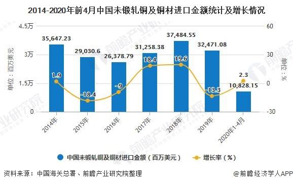 2014-2020年前4月中國未鍛軋銅及銅材進口金額統計及增長情況