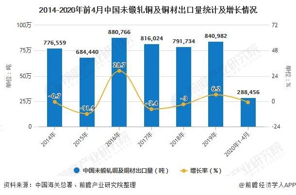 2014-2020年前4月中國未鍛軋銅及銅材出口量統計及增長情況