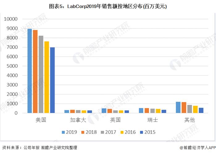 圖表5:LabCorp2019年銷售額按地區分布(百萬美元)