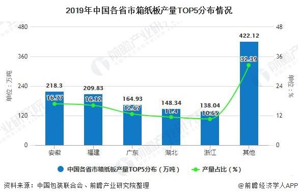 2019年中国各省市箱纸板产量TOP5分布情况