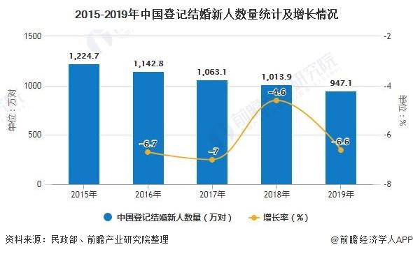 2015-2019年中国登记结婚新人数量统计及增长情况