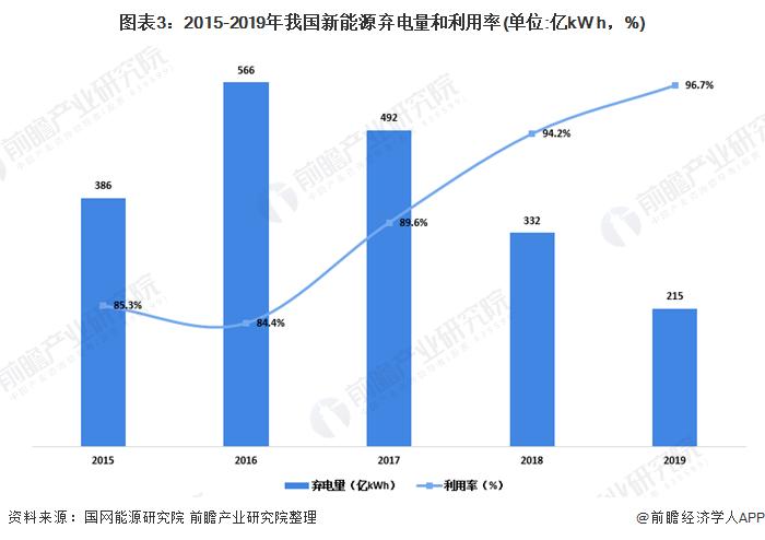 图表3:2015-2019年我国新能源弃电量和利用率(单位:亿kW h,%)