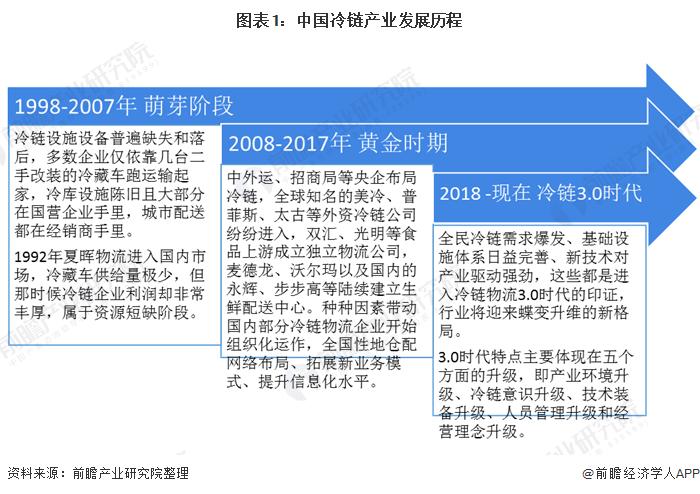 图表1:中国冷链产业发展历程