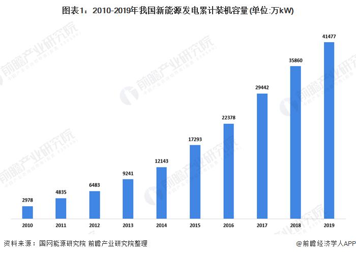 图表1:2010-2019年我国新能源发电累计装机容量(单位:万kW)