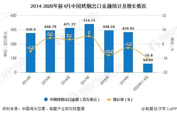 2014-2020年前4月中国烤烟出口金额统计及增长情况