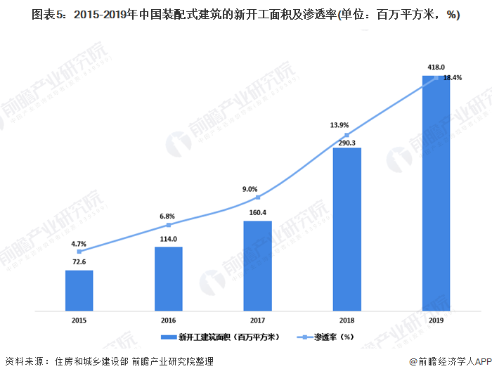 图表5:2015-2019年中国装配式建筑的新开工面积及渗透率(单位:百万平方米,%)