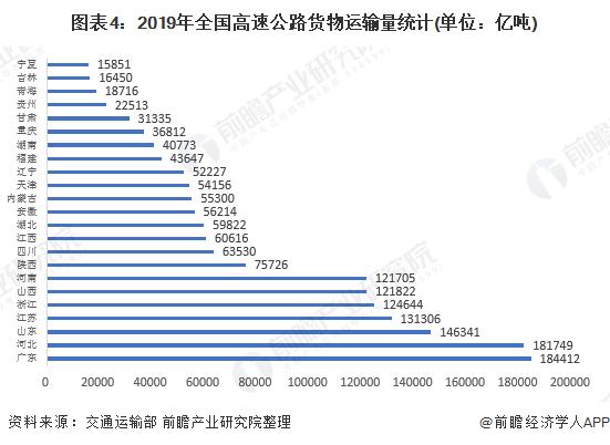 图表4:2019年全国高速公路货物运输量统计(单位:亿吨)