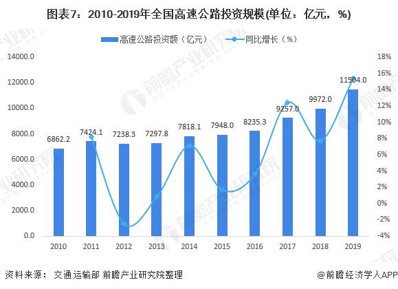 图表7:2010-2019年全国高速公路投资规模(单位:亿元,%)