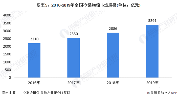 图表5:2016-2019年全国冷链物流市场规模(单位:亿元)