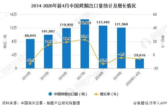 2014-2020年前4月中国烤烟出口量统计及增长情况
