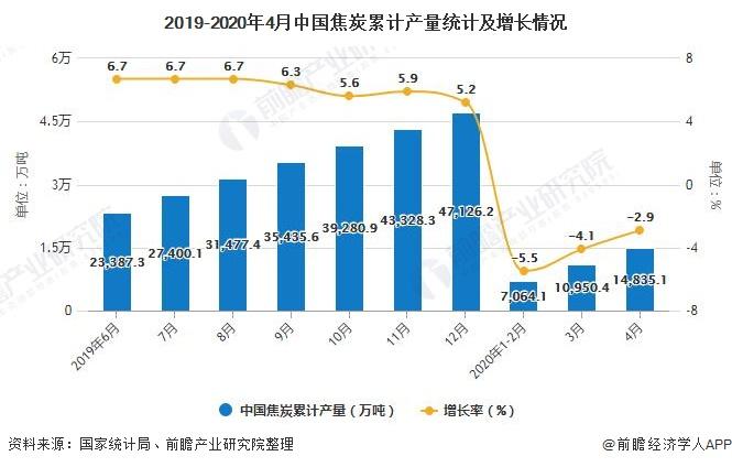 2019-2020年4月中国焦炭累计产量统计及增长情况