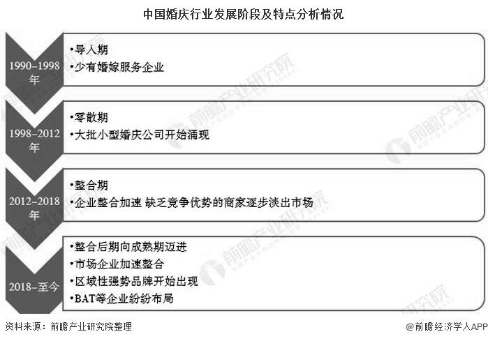 中国婚庆行业发展阶段及特点分析情况