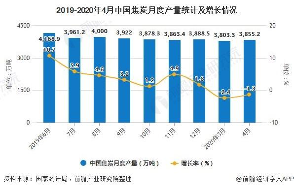 2019-2020年4月中国焦炭月度产量统计及增长情况