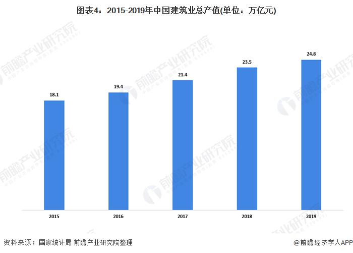 图表4:2015-2019年中国建筑业总产值(单位:万亿元)