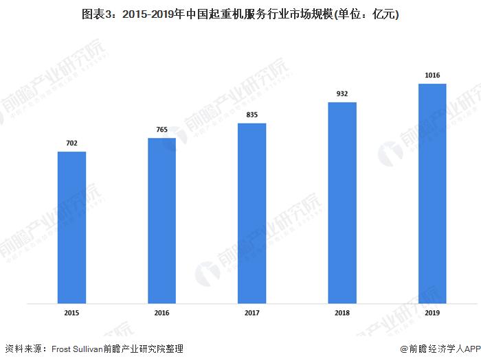图表3:2015-2019年中国起重机服务行业市场规模(单位:亿元)