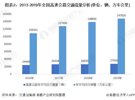 图表2:2013-2019年全国高速公路交通流量分析(单位:辆,万车公里)