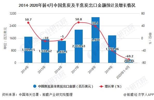 2014-2020年前4月中国焦炭及半焦炭出口金额统计及增长情况