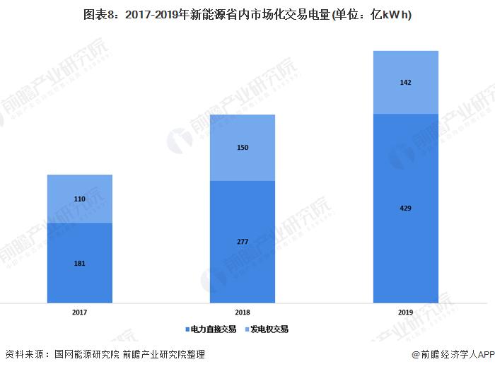 图表8:2017-2019年新能源省内市场化交易电量(单位:亿kW h)