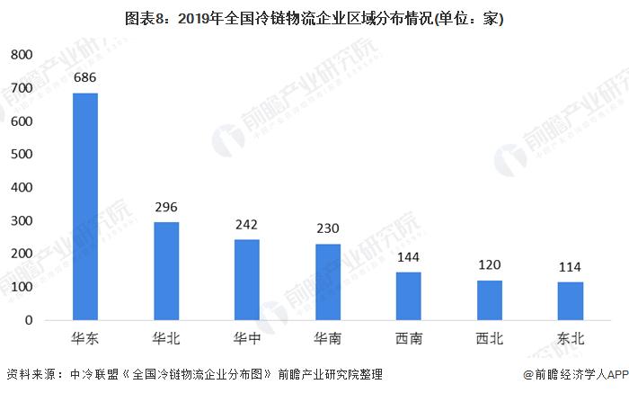 图表8:2019年全国冷链物流企业区域分布情况(单位:家)
