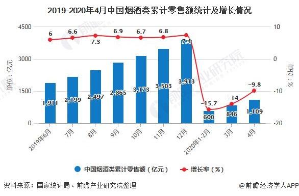 2019-2020年4月中国烟酒类累计零售额统计及增长情况
