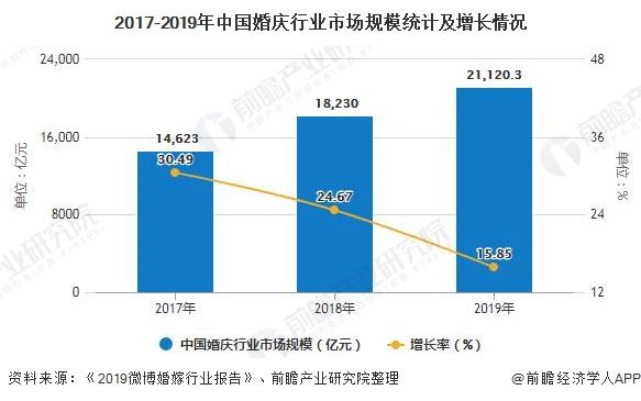 2017-2019年中国婚庆行业市场规模统计及增长情况