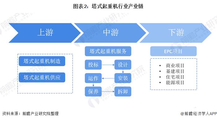 图表2:塔式起重机行业产业链