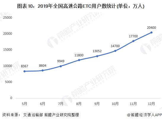 图表10:2019年全国高速公路ETC用户数统计(单位:万人)
