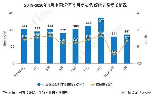 2019-2020年4月中国烟酒类月度零售额统计及增长情况