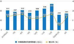2020年1-4月中国烟草行业市场分析:<em>卷烟</em>累计产量突破9000亿支