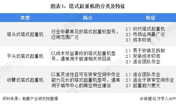 图表1:塔式起重机的分类及特征