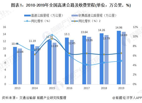图表1:2010-2019年全国高速公路及收费里程(单位:万公里,%)