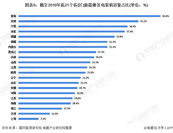 图表6:截至2019年底21个省(区)新能源发电装机容量占比(单位:%)