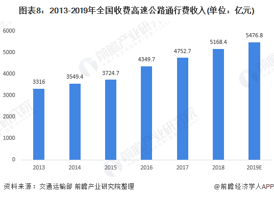 图表8:2013-2019年全国收费高速公路通行费收入(单位:亿元)
