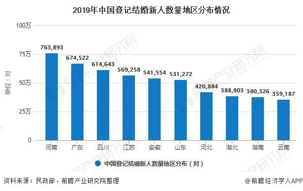 2019年中国登记结婚新人数量地区分布情况