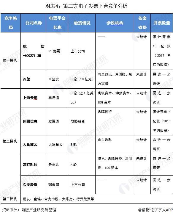 图表4:第三方电子发票平台竞争分析