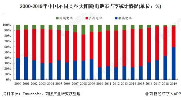 2000-2019年中国不同类型太阳能电池市占率统计情况(单位:%)