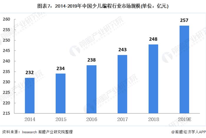 图表7:2014-2019年中国少儿编程行业市场规模(单位:亿元)