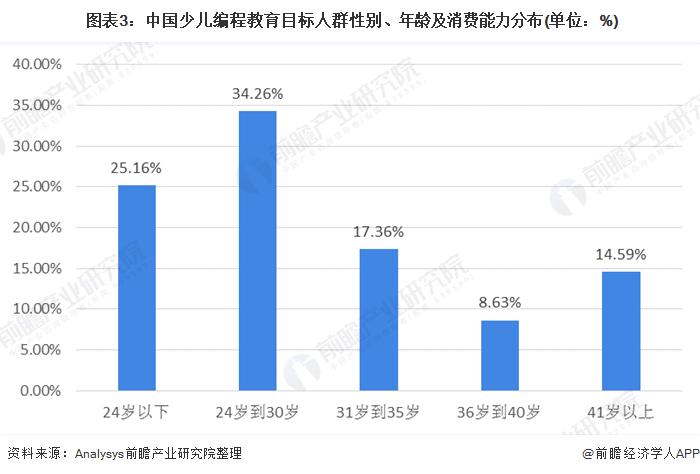 图表3:中国少儿编程教育目标人群性别、年龄及消费能力分布(单位:%)
