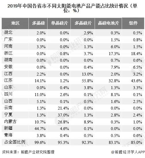 2019年中国各省市不同太阳能电池产品产能占比统计情况(单位:%)