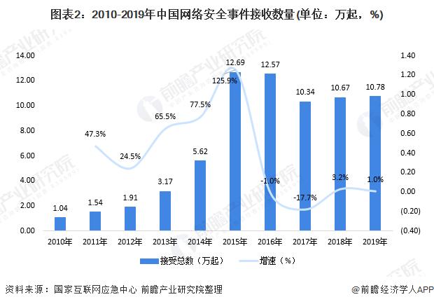 图表2:2010-2019年中国网络安全事件接收数量(单位:万起,%)