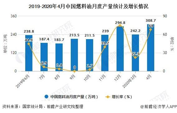 2019-2020年4月中国燃料油月度产量统计及增长情况