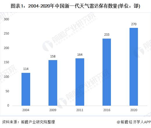 图表1:2004-2020年中国新一代天气雷达保有数量(单位:部)