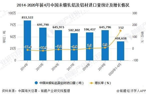 2014-2020年前4月中国未锻轧铝及铝材进口量统计及增长情况