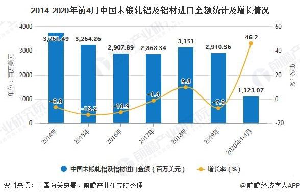2014-2020年前4月中国未锻轧铝及铝材进口金额统计及增长情况