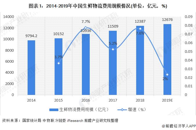 图表1:2014-2019年中国生鲜物流费用规模情况(单位:亿元,%)